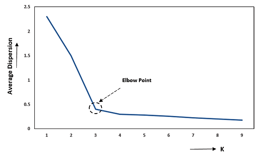K MEANS ELBOW METHOD MACHINE LEARNING