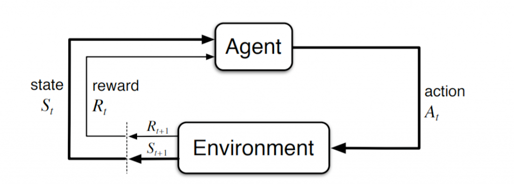REINFORCEMENT LEARNING AGENT
