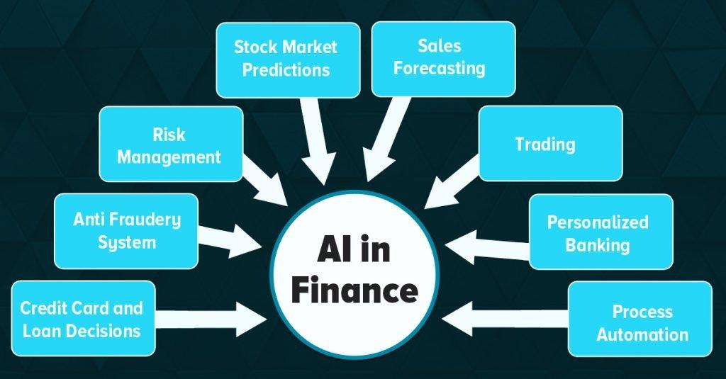 AI in finace