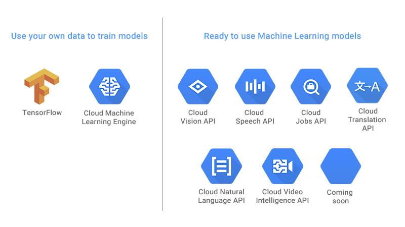 google cloud AI
